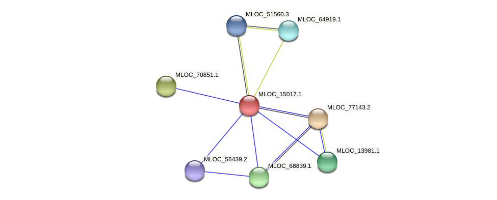 MLOC_15017.1 protein (Hordeum vulgare) - STRING interaction network
