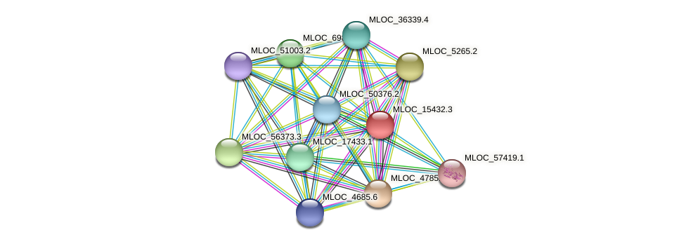 MLOC_15432.3 protein (Hordeum vulgare) - STRING interaction network