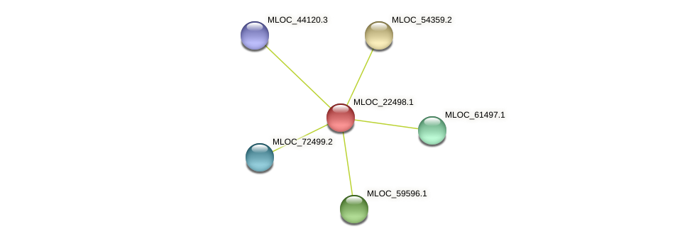 MLOC_22498.1 protein (Hordeum vulgare) - STRING interaction network