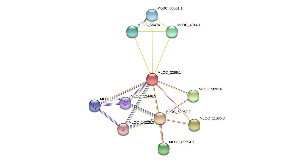 MLOC_2269.1 protein (Hordeum vulgare) - STRING interaction network