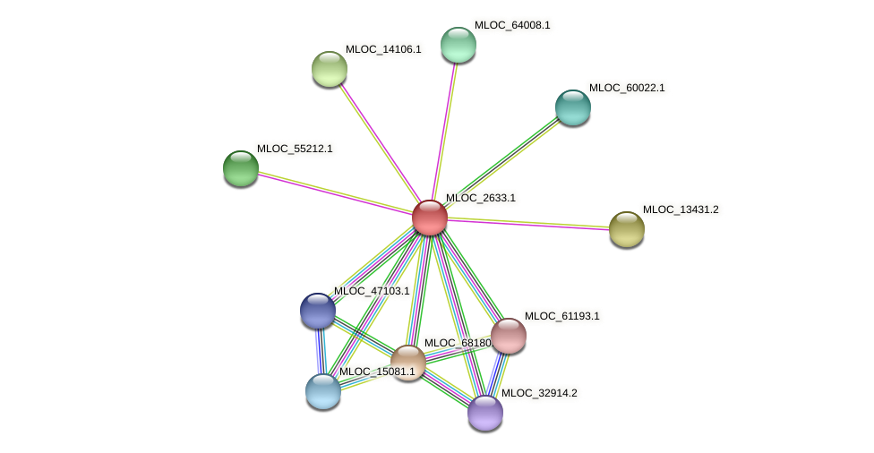 MLOC_2633.1 protein (Hordeum vulgare) - STRING interaction network