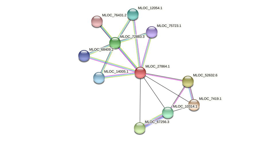 MLOC_27864.1 protein (Hordeum vulgare) - STRING interaction network