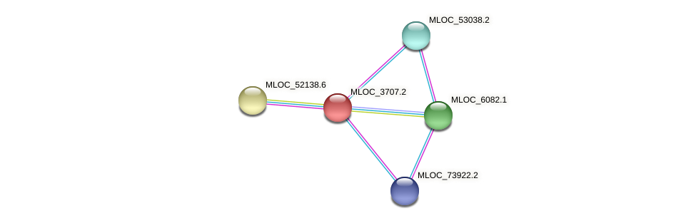 MLOC_3707.2 protein (Hordeum vulgare) - STRING interaction network