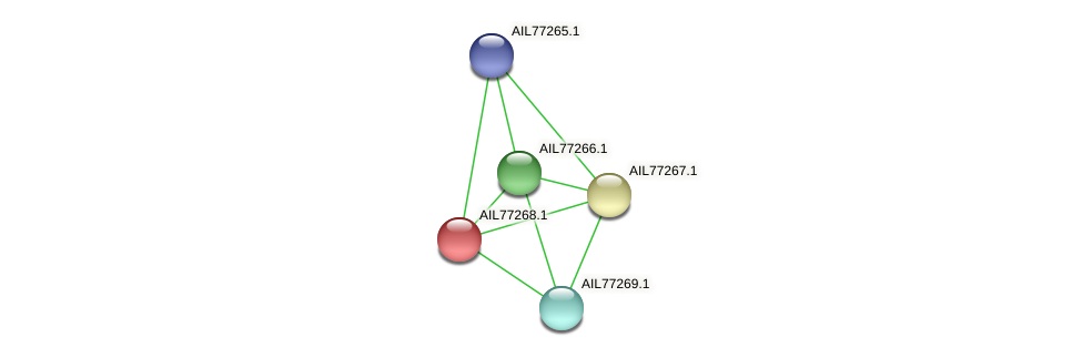 AIL77268.1 protein (Acinetobacter baumannii) - STRING interaction network