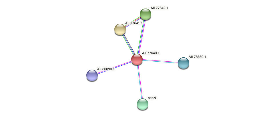 AIL77640.1 protein (Acinetobacter baumannii) - STRING interaction network