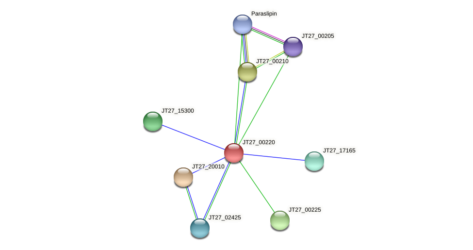 JT27_00220 protein (Alcaligenes faecalis) - STRING interaction network