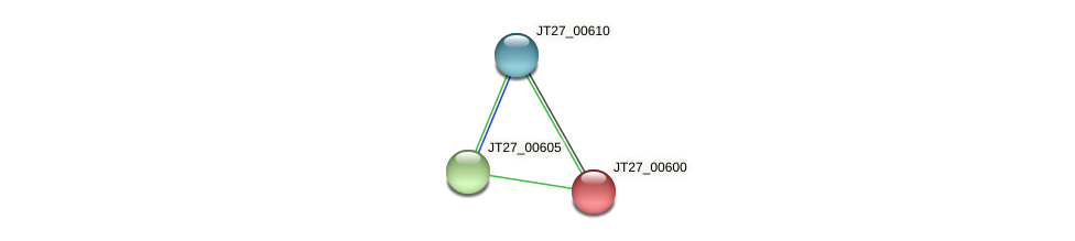 JT27_00600 protein (Alcaligenes faecalis) - STRING interaction network