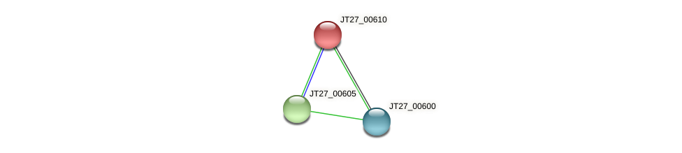 JT27_00610 protein (Alcaligenes faecalis) - STRING interaction network