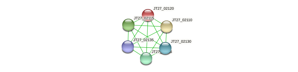 JT27_02120 protein (Alcaligenes faecalis) - STRING interaction network
