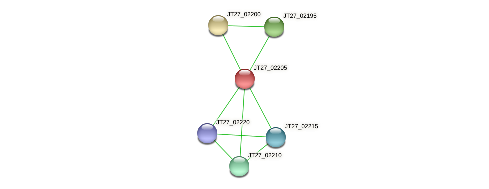 JT27_02205 protein (Alcaligenes faecalis) - STRING interaction network
