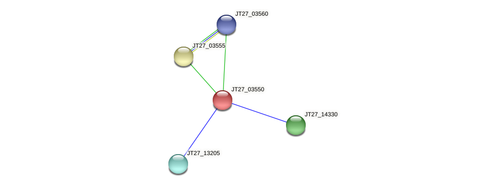 JT27_03550 protein (Alcaligenes faecalis) - STRING interaction network