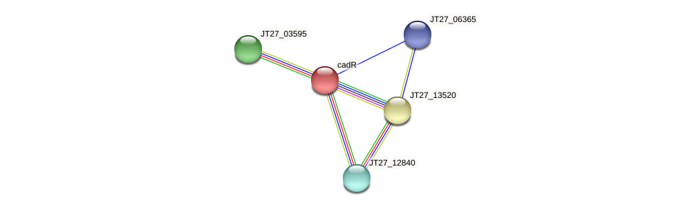 JT27_03590 protein (Alcaligenes faecalis) - STRING interaction network