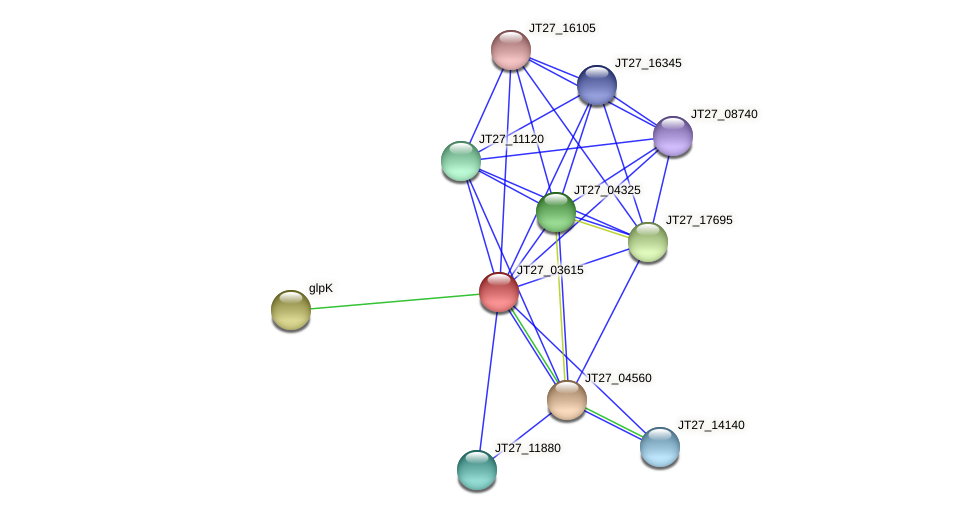 JT27_03615 protein (Alcaligenes faecalis) - STRING interaction network