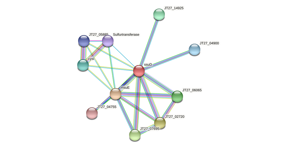 ssuD protein (Alcaligenes faecalis) - STRING interaction network