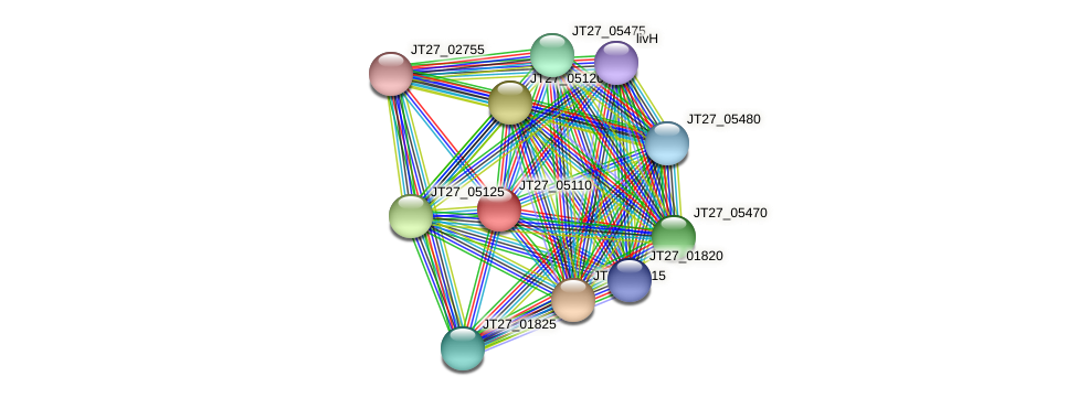 JT27_05110 protein (Alcaligenes faecalis) - STRING interaction network
