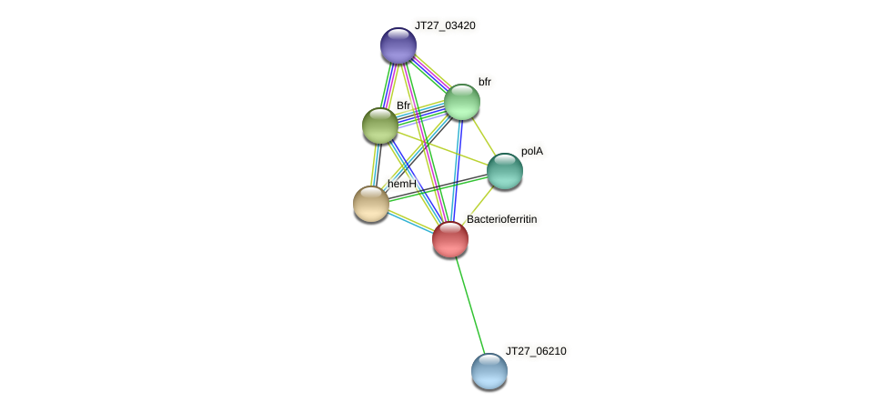 JT27_06205 protein (Alcaligenes faecalis) - STRING interaction network
