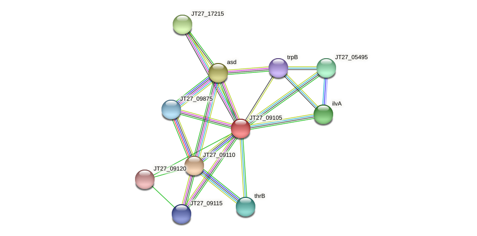 JT27_09105 protein (Alcaligenes faecalis) - STRING interaction network