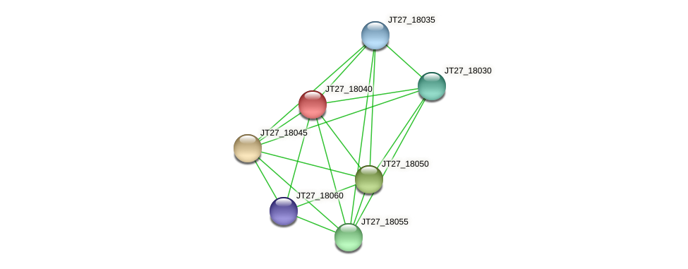 JT27_18040 protein (Alcaligenes faecalis) - STRING interaction network