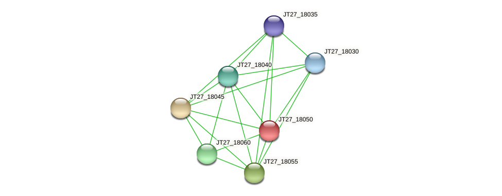 JT27_18050 protein (Alcaligenes faecalis) - STRING interaction network