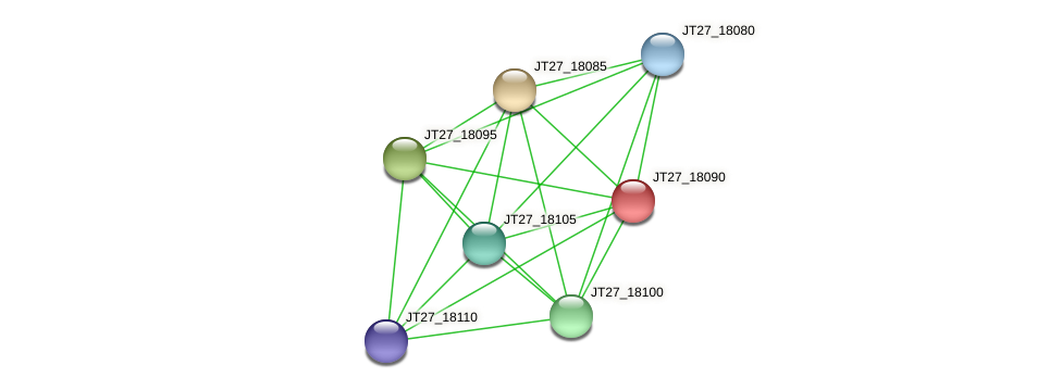 JT27_18090 protein (Alcaligenes faecalis) - STRING interaction network