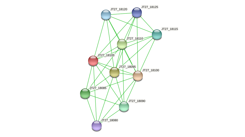 JT27_18105 protein (Alcaligenes faecalis) - STRING interaction network
