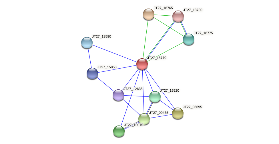 JT27_18770 protein (Alcaligenes faecalis) - STRING interaction network