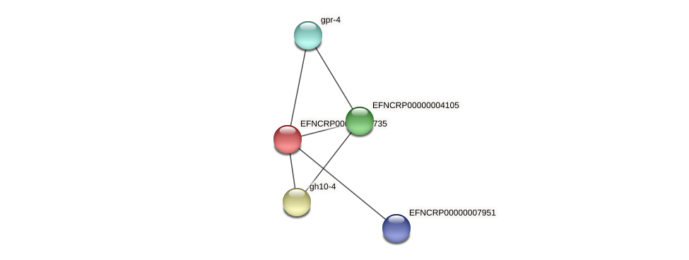 EFNCRP00000005735 protein (Neurospora crassa) - STRING interaction network