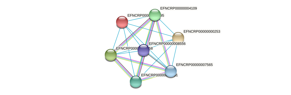 EFNCRP00000008695 protein (Neurospora crassa) - STRING interaction network