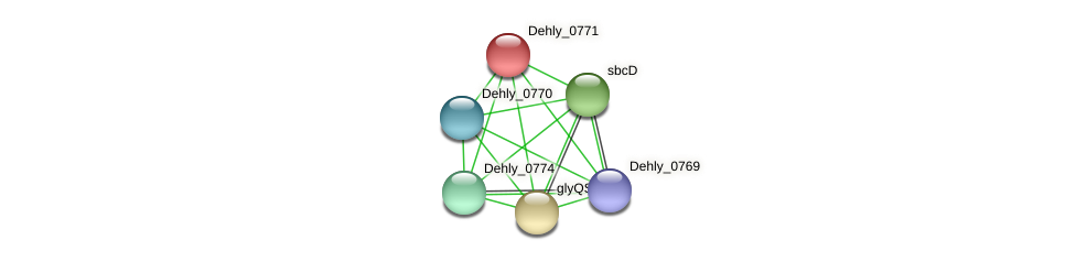 Dehly_0771 protein (Dehalogenimonas lykanthroporepellens) - STRING interaction network