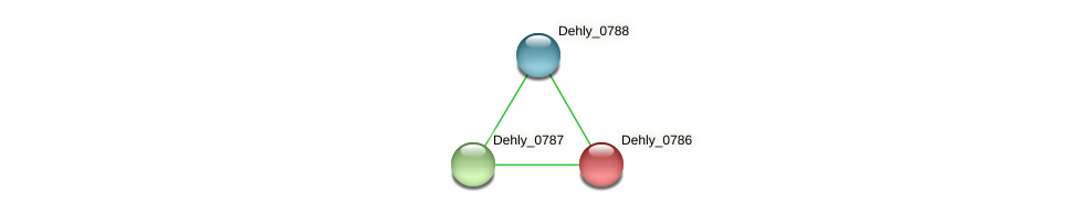 Dehly_0786 protein (Dehalogenimonas lykanthroporepellens) - STRING interaction network