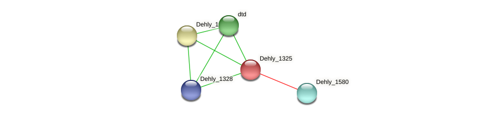 Dehly_1325 protein (Dehalogenimonas lykanthroporepellens) - STRING interaction network