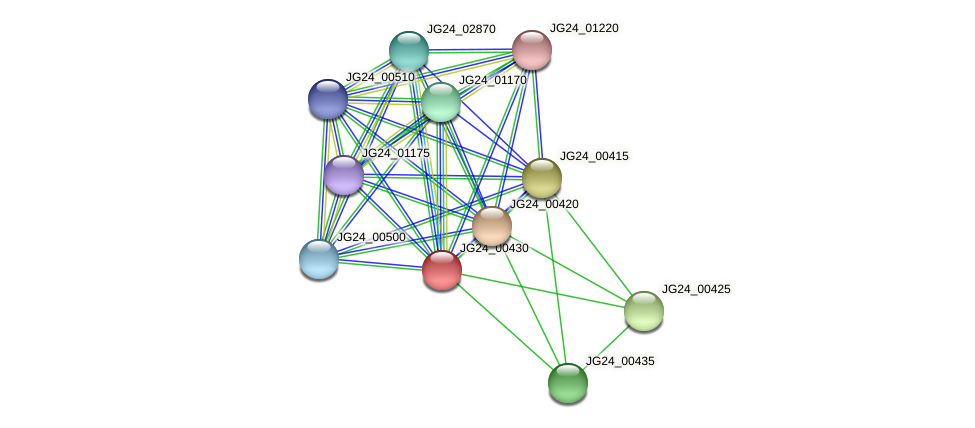JG24_00430 protein (Klebsiella pneumoniae) - STRING interaction network