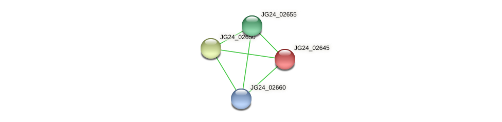 JG24_02645 protein (Klebsiella pneumoniae) - STRING interaction network