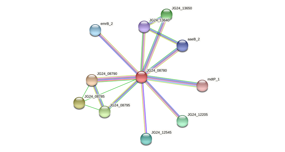 JG24_08780 protein (Klebsiella pneumoniae) - STRING interaction network