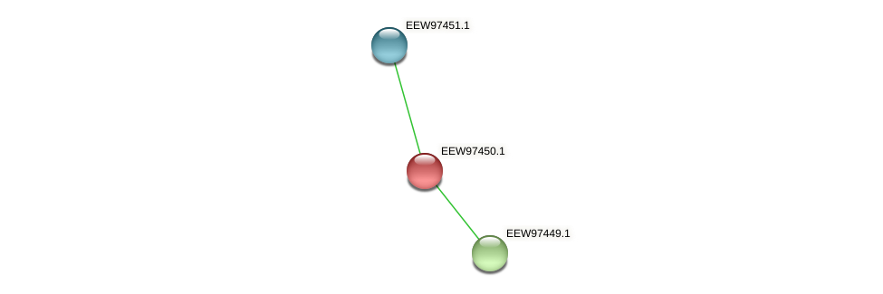 GCWU000321_01444 protein (Dialister invisus) - STRING interaction network
