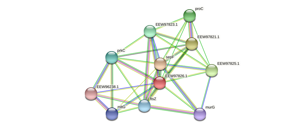 GCWU000321_01822 protein (Dialister invisus) - STRING interaction network