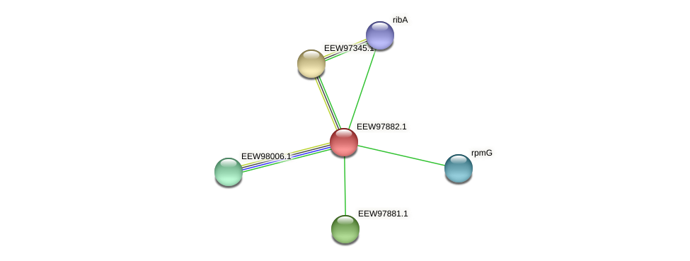 GCWU000321_01878 protein (Dialister invisus) - STRING interaction network