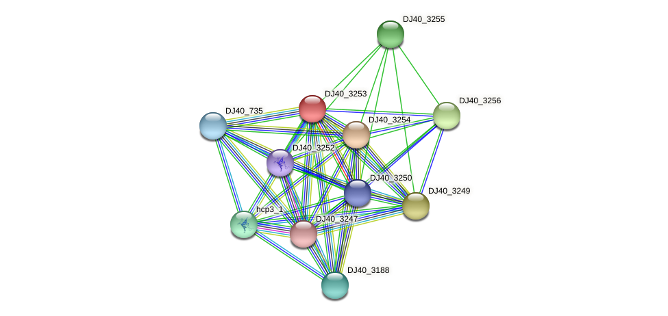 clpV1_4 protein (Yersinia pseudotuberculosis) - STRING interaction network