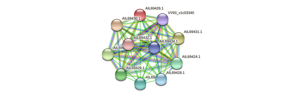 AIL69426.1 protein (Vibrio vulnificus) - STRING interaction network
