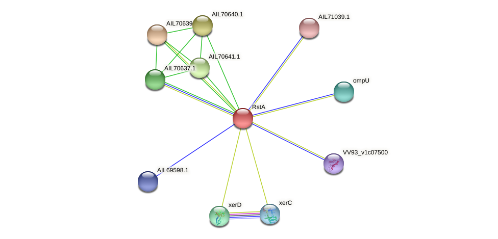 AIL70638.1 protein (Vibrio vulnificus) - STRING interaction network