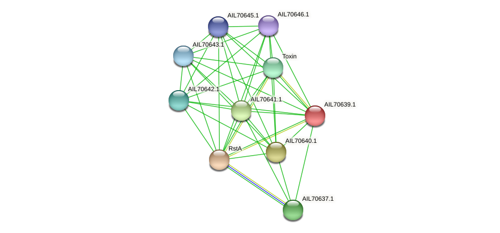 AIL70639.1 protein (Vibrio vulnificus) - STRING interaction network