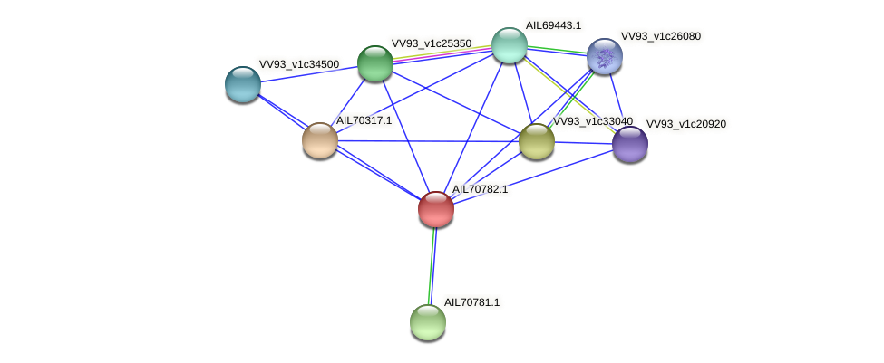 AIL70782.1 protein (Vibrio vulnificus) - STRING interaction network