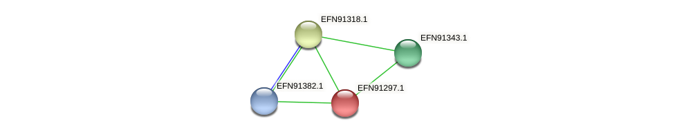 HMPREF9018_0754 protein (Prevotella amnii) - STRING interaction network
