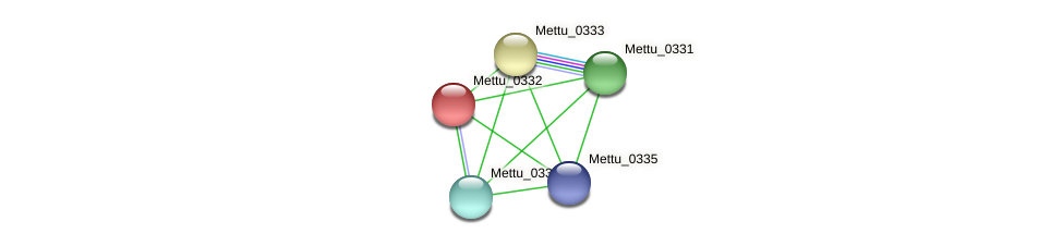 Mettu_0332 protein (Methylobacter tundripaludum) - STRING interaction network