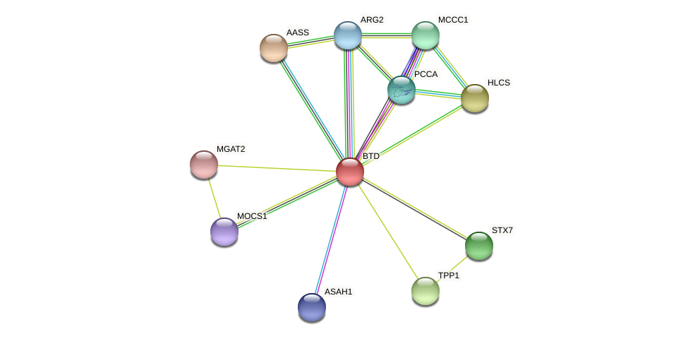 ENSLACG00000001679 protein (Latimeria chalumnae) - STRING interaction network